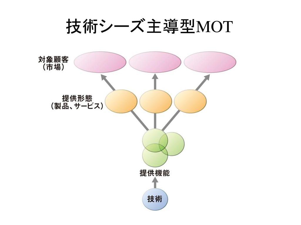 技術シーズ主導型MOT