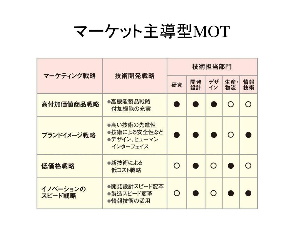 マーケット主導型MOT
