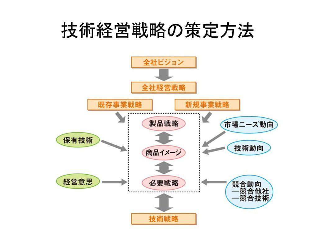 技術経営戦略の策定方法