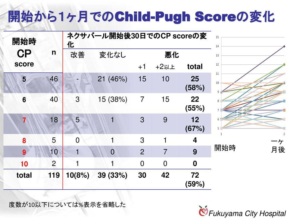 開始から1ヶ月でのChild-Pugh Scoreの変化