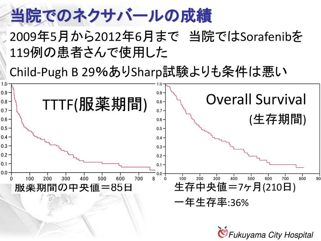 当院でのネクサバールの成績 Overall Survival TTTF(服薬期間)