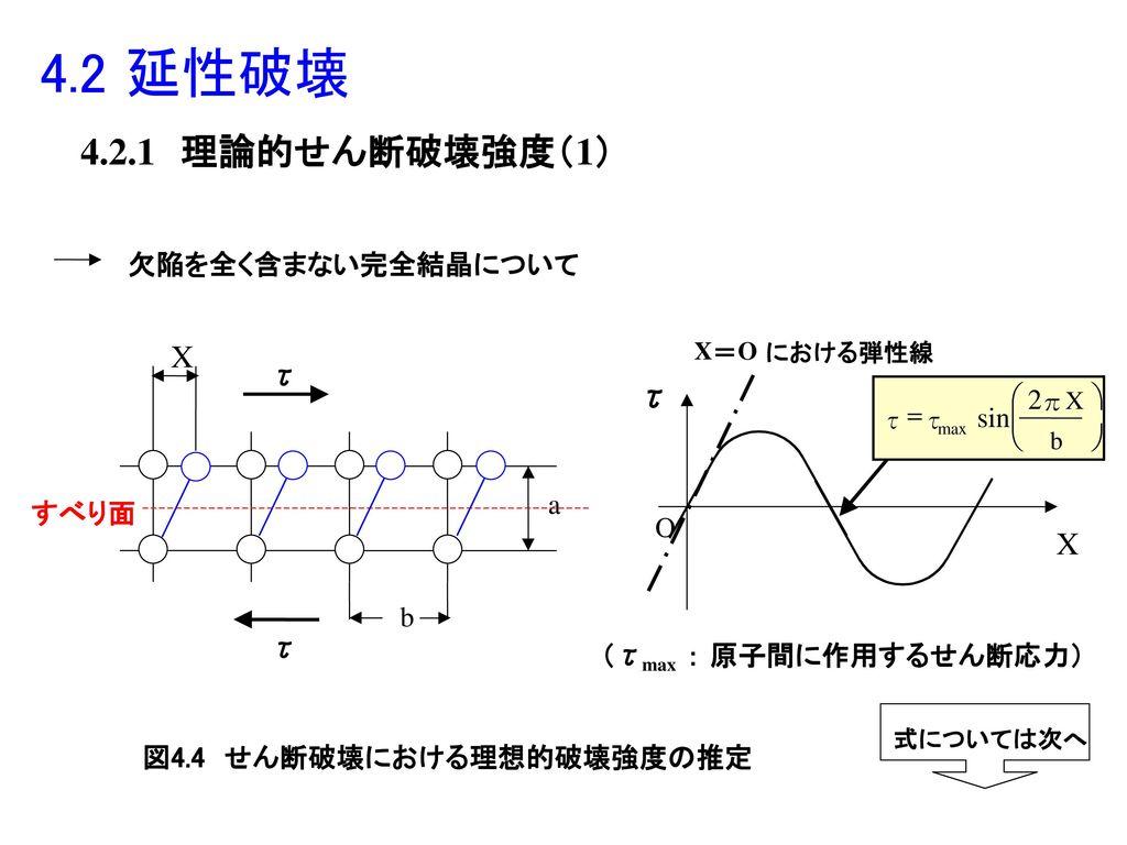 図4.4 せん断破壊における理想的破壊強度の推定