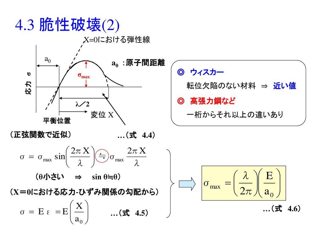 4.3 脆性破壊(2) a0 変位 X X=0における弾性線 a0 :原子間距離 ◎ ウィスカー 転位欠陥のない材料 ⇒ 近い値