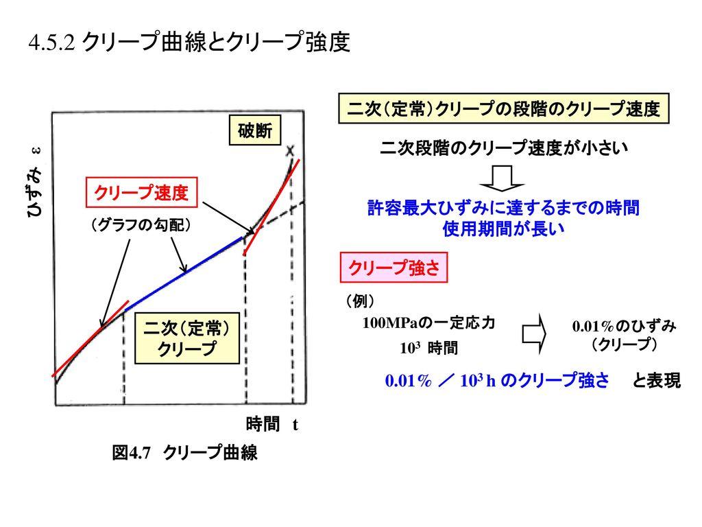 二次(定常)クリープの段階のクリープ速度