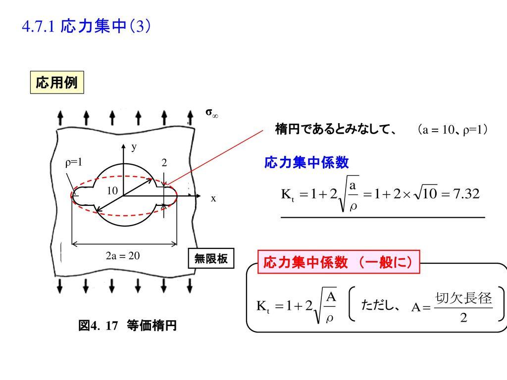 4.7.1 応力集中(3) 応用例 応力集中係数 応力集中係数 (一般に) 図4.17 等価楕円 σ∞ 楕円であるとみなして、