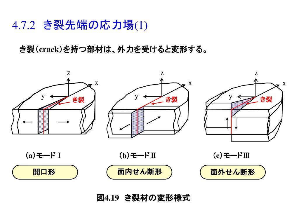 き裂(crack)を持つ部材は、外力を受けると変形する。