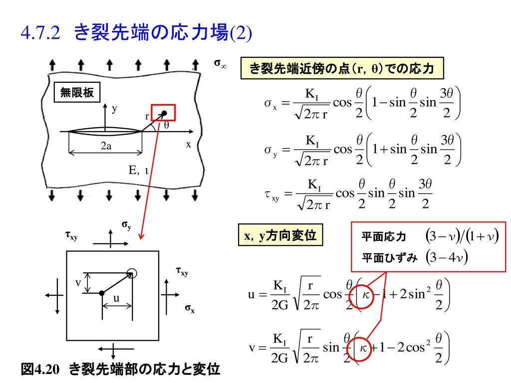 4.7.2 き裂先端の応力場(2) 図4.20 き裂先端部の応力と変位 σ∞ き裂先端近傍の点(r,θ)での応力 E,ι x,y方向変位 v