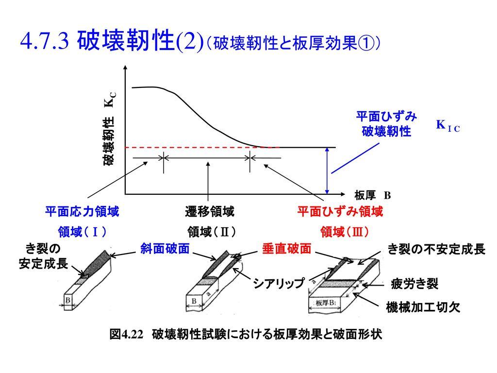図4.22 破壊靭性試験における板厚効果と破面形状