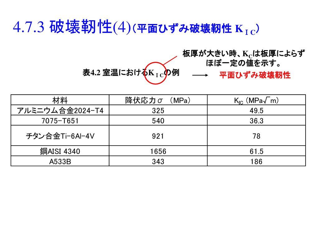 4.7.3 破壊靭性(4)(平面ひずみ破壊靭性 KⅠC)