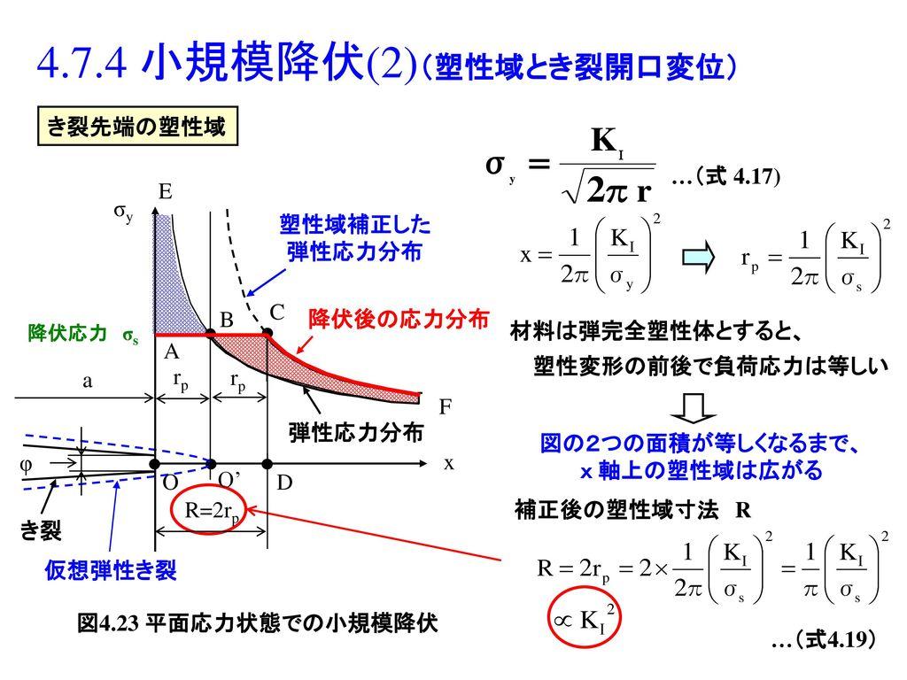 4.7.4 小規模降伏(2)(塑性域とき裂開口変位) き裂先端の塑性域 …(式 4.17) R=2rp O O' D A C B E F x