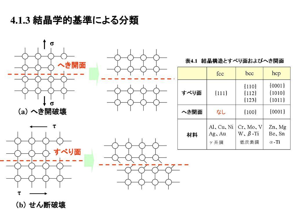 4.1.3 結晶学的基準による分類 σ へき開面 (a) へき開破壊 τ すべり面 (b) せん断破壊