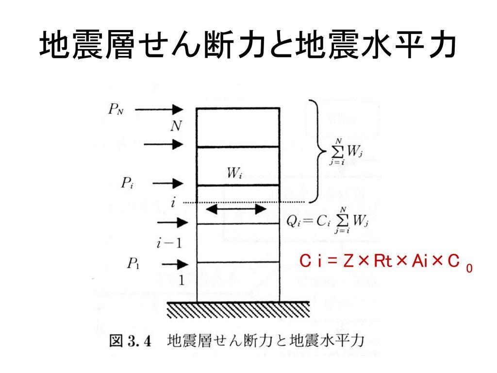 地震層せん断力と地震水平力 C i = Z×Rt×Ai×C 0