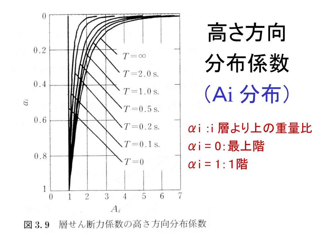 高さ方向 分布係数 (Ai 分布) αi :i 層より上の重量比 αi = 0:最上階 αi = 1:1階