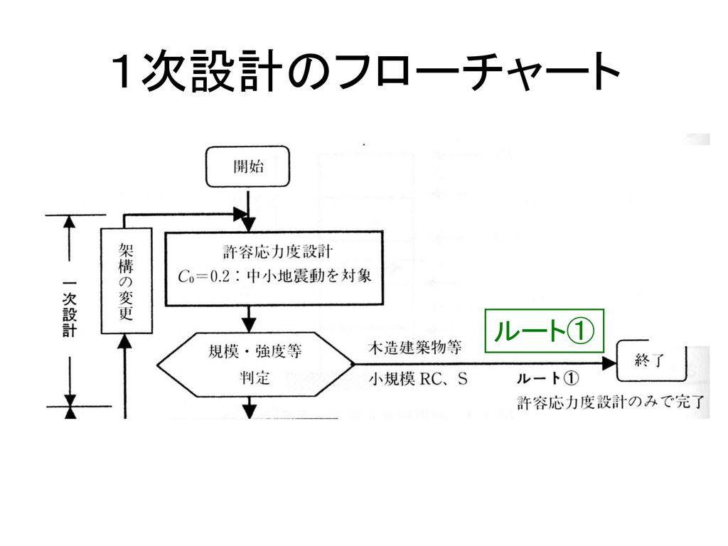 1次設計のフローチャート ルート①
