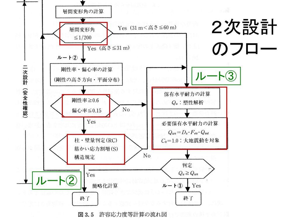 2次設計 のフロー ルート③ ルート②