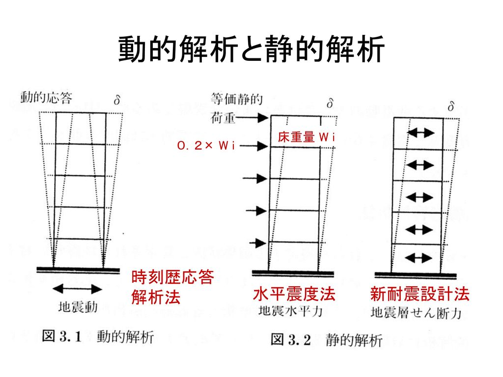 動的解析と静的解析 床重量 W i 0.2× W i 時刻歴応答 解析法 水平震度法 新耐震設計法