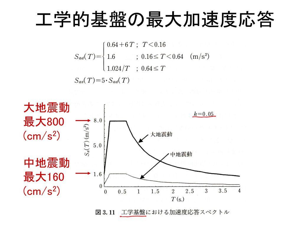 工学的基盤の最大加速度応答 大地震動 最大800 (cm/s2) 中地震動 最大160 (cm/s2)