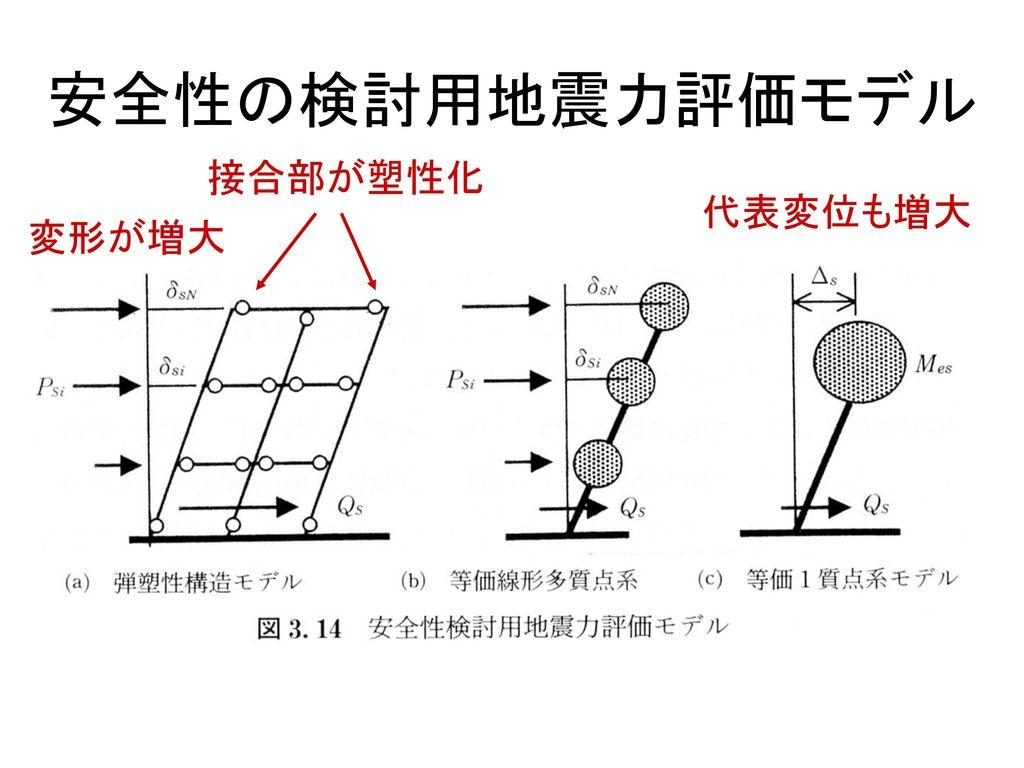 安全性の検討用地震力評価モデル 接合部が塑性化 代表変位も増大 変形が増大