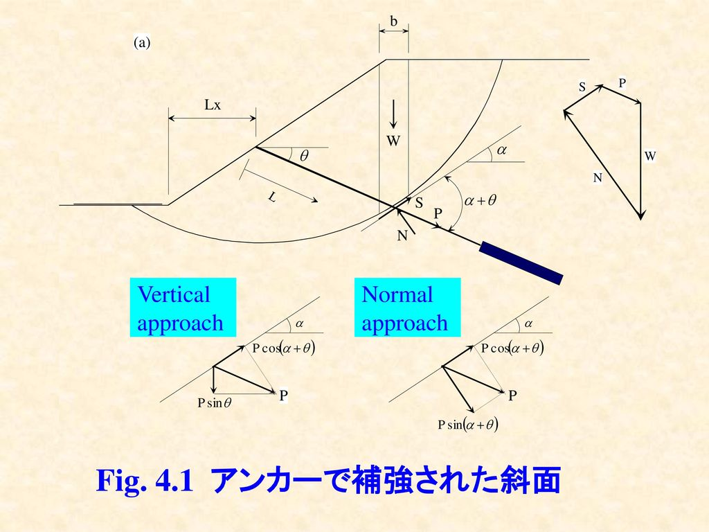 Vertical approach Normal approach Fig. 4.1 アンカーで補強された斜面