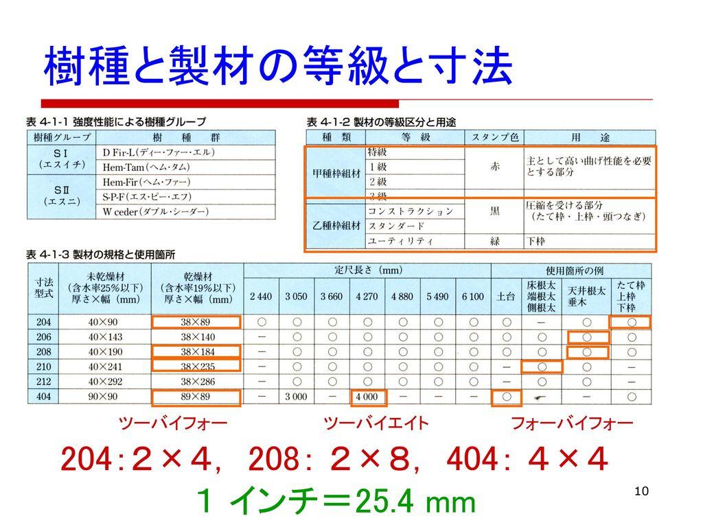 樹種と製材の等級と寸法 204:2×4, 208: 2×8, 404: 4×4 1 インチ=25.4 mm ツーバイフォー ツーバイエイト