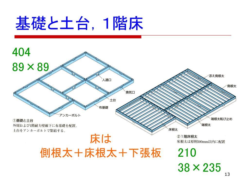 基礎と土台,1階床 404 89×89 床は 側根太+床根太+下張板 210 38×235