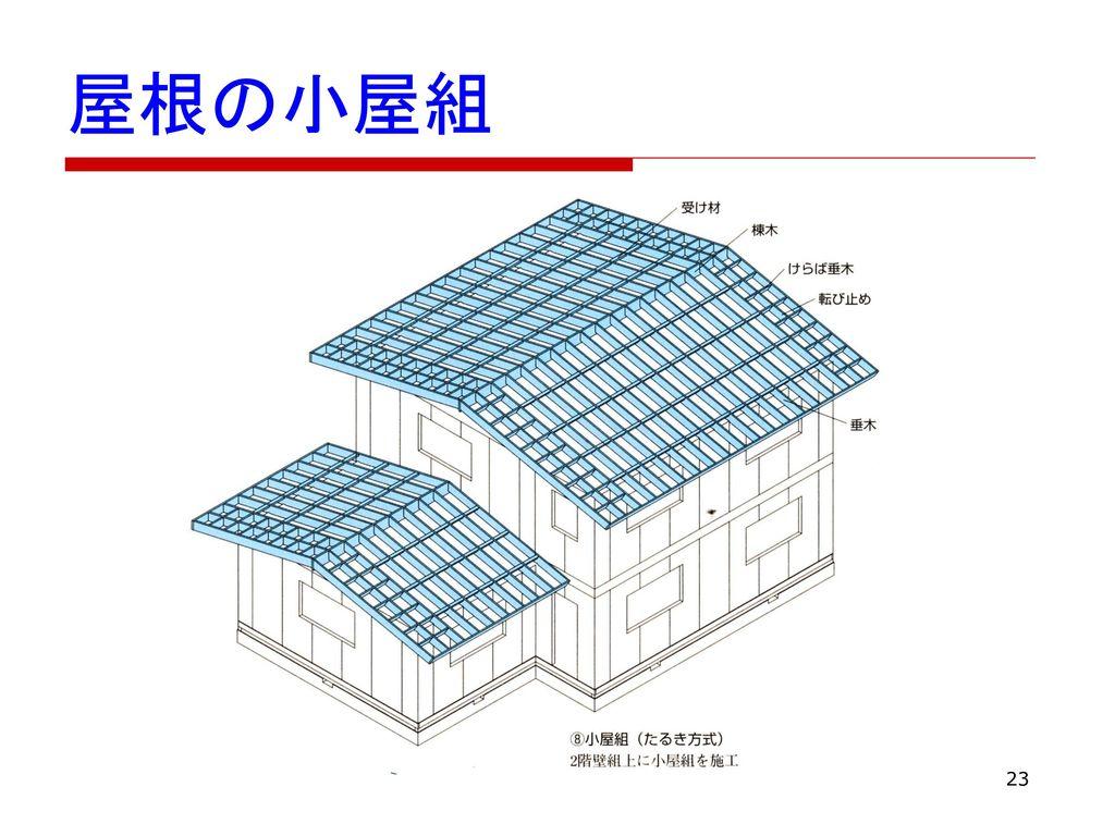 屋根の小屋組