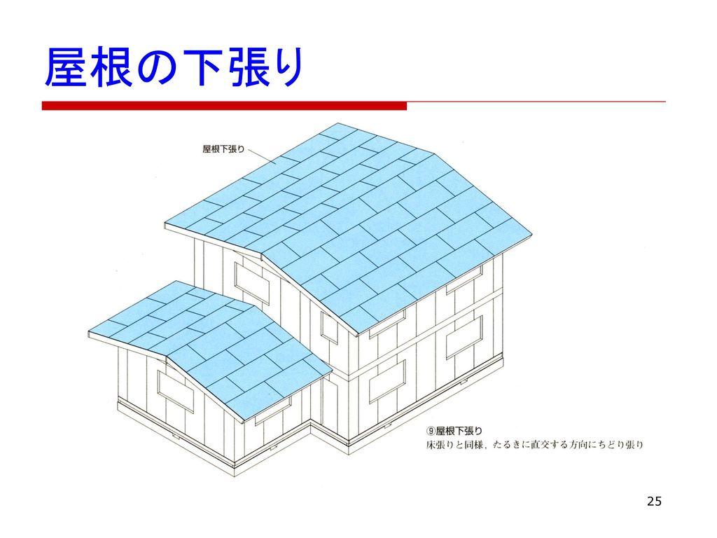 屋根の下張り