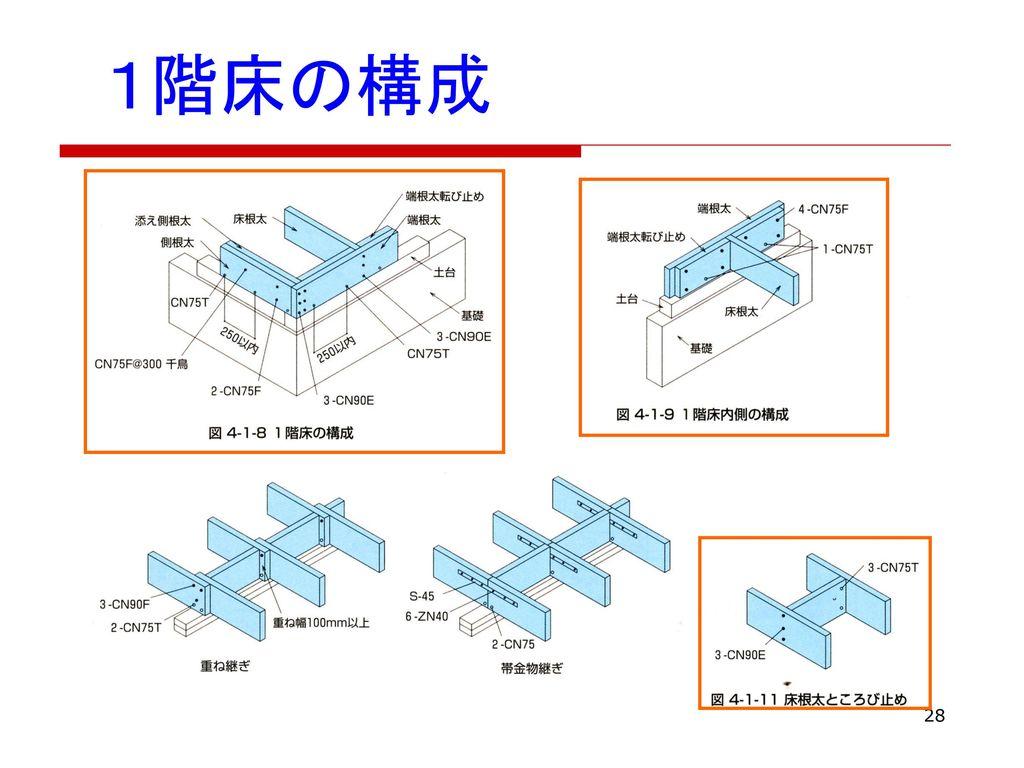 1階床の構成