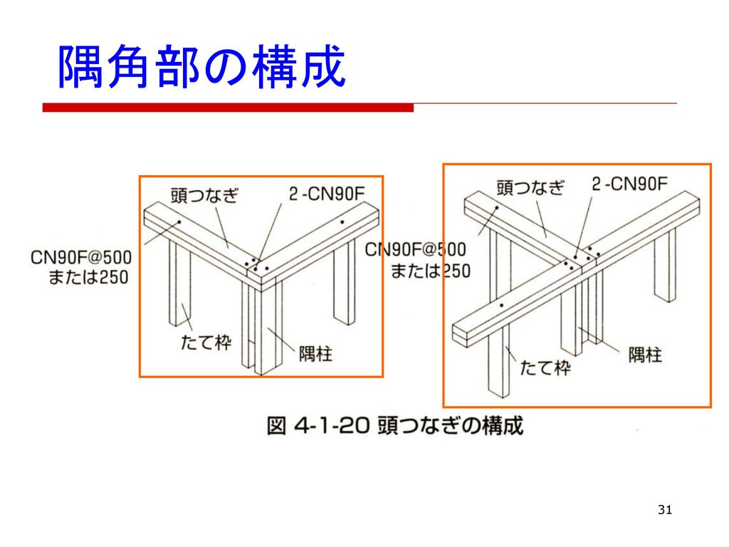 隅角部の構成