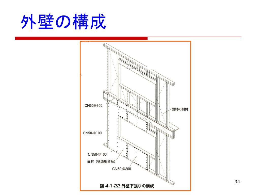 外壁の構成