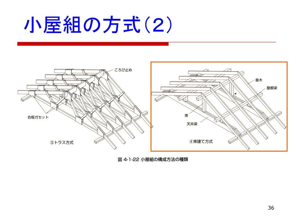 小屋組の方式(2)