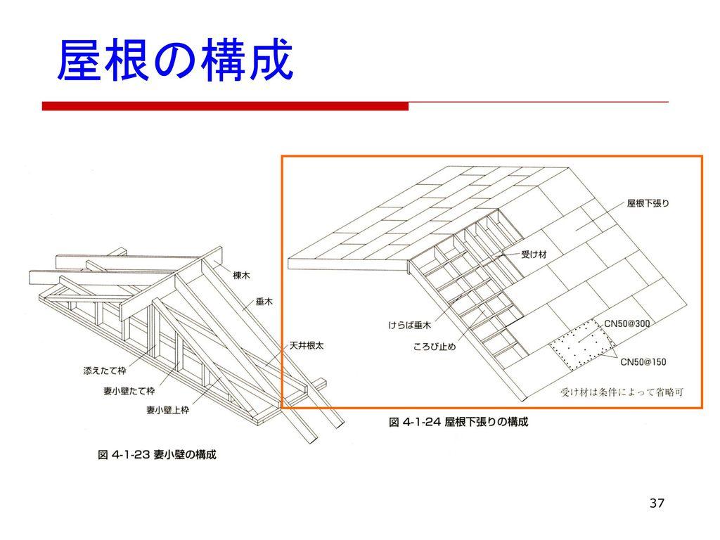 屋根の構成