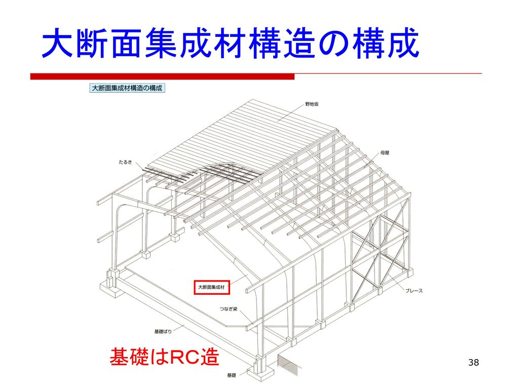 大断面集成材構造の構成 基礎はRC造