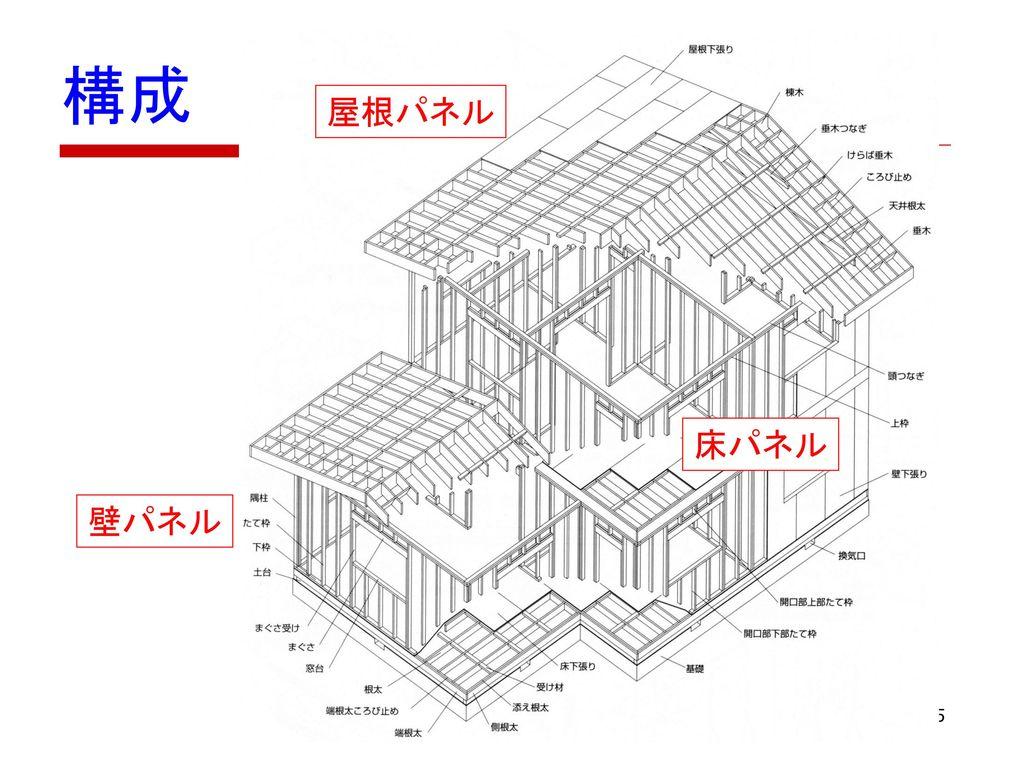 構成 屋根パネル 床パネル 壁パネル