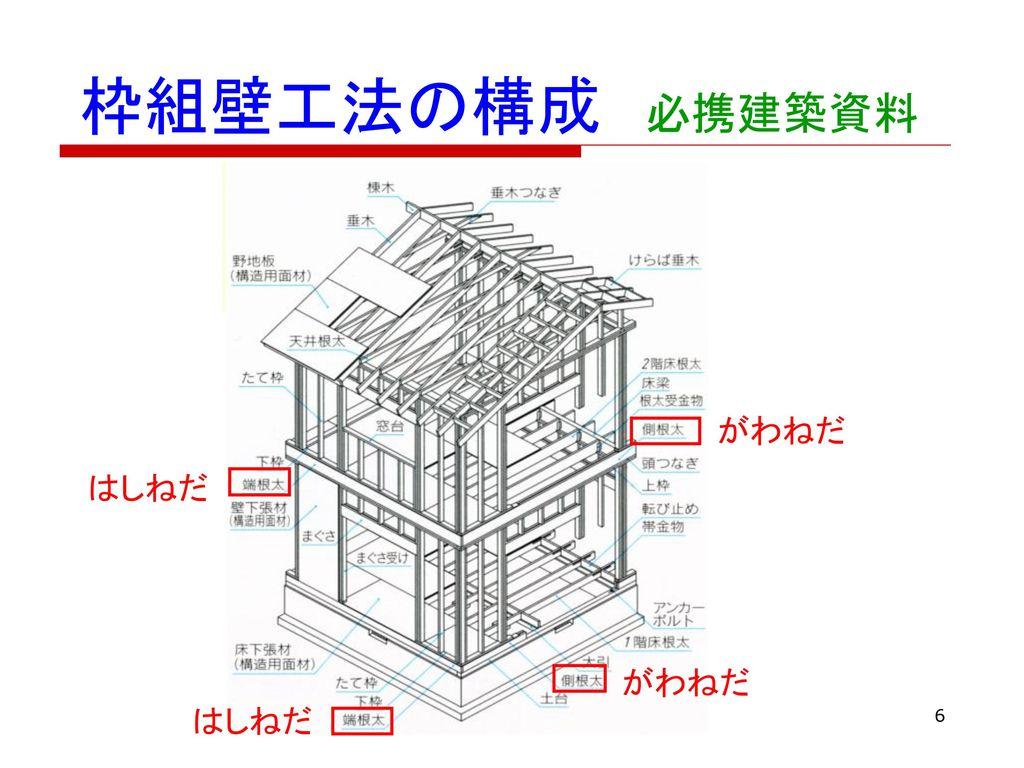 枠組壁工法の構成 必携建築資料 がわねだ はしねだ がわねだ はしねだ