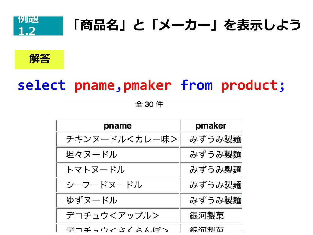 select pname,pmaker from product;