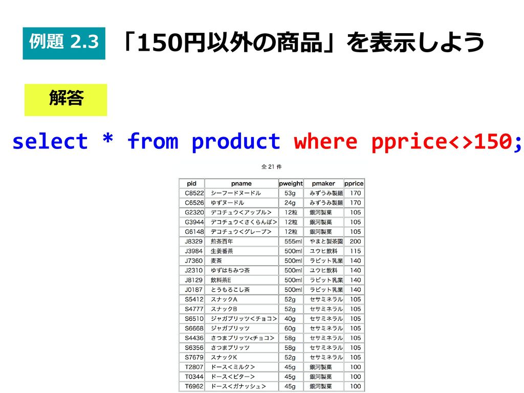 select * from product where pprice<>150;