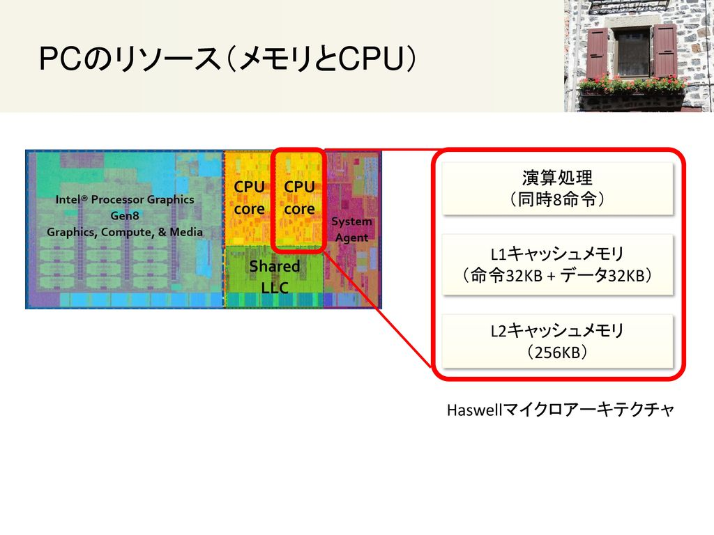 PCのリソース(メモリとCPU) 演算処理 (同時8命令) L1キャッシュメモリ (命令32KB + データ32KB) L2キャッシュメモリ