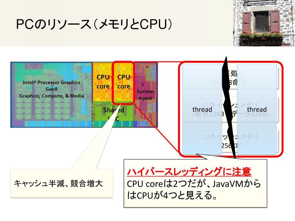 PCのリソース(メモリとCPU) ハイパースレッディングに注意 CPU coreは2つだが、JavaVMからはCPUが4つと見える。