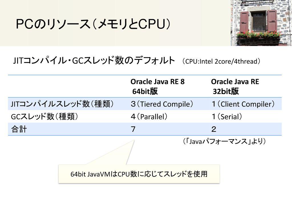64bit JavaVMはCPU数に応じてスレッドを使用