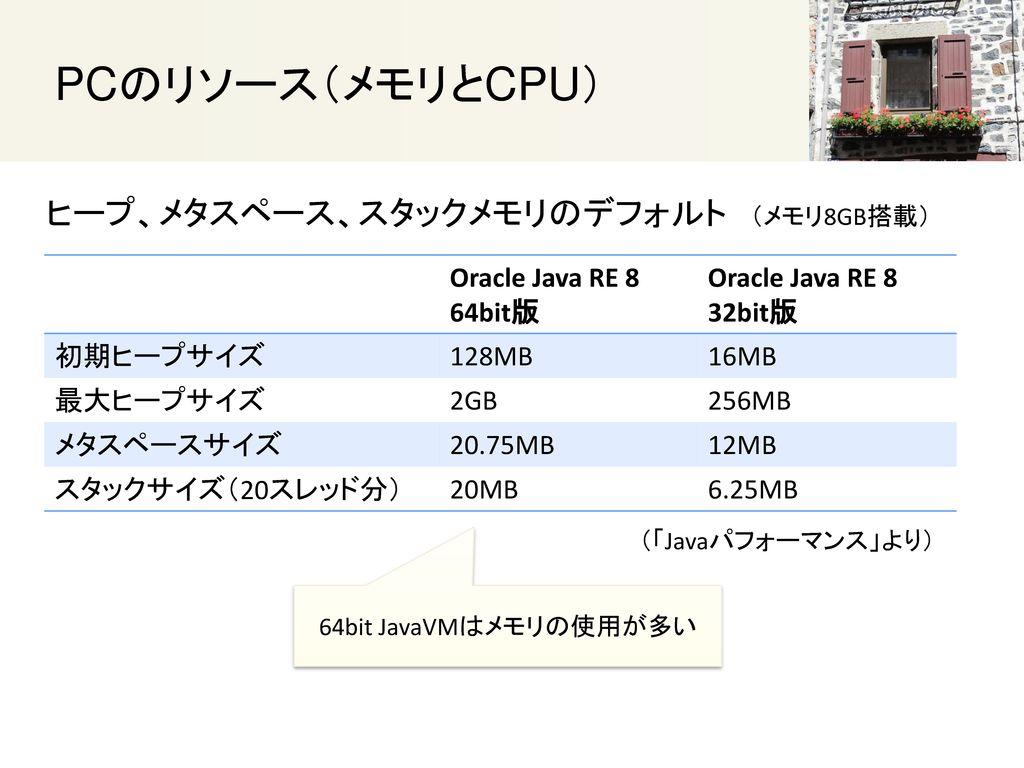 PCのリソース(メモリとCPU) ヒープ、メタスペース、スタックメモリのデフォルト (メモリ8GB搭載) Oracle Java RE 8