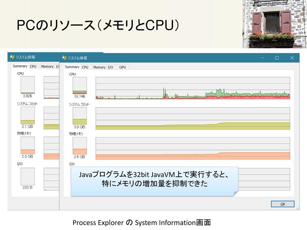 Javaプログラムを32bit JavaVM上で実行すると、