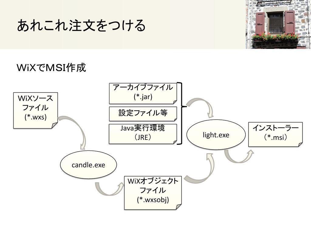 あれこれ注文をつける WiXでMSI作成 アーカイブファイル (*.jar) WiXソース ファイル (*.wxs) 設定ファイル等