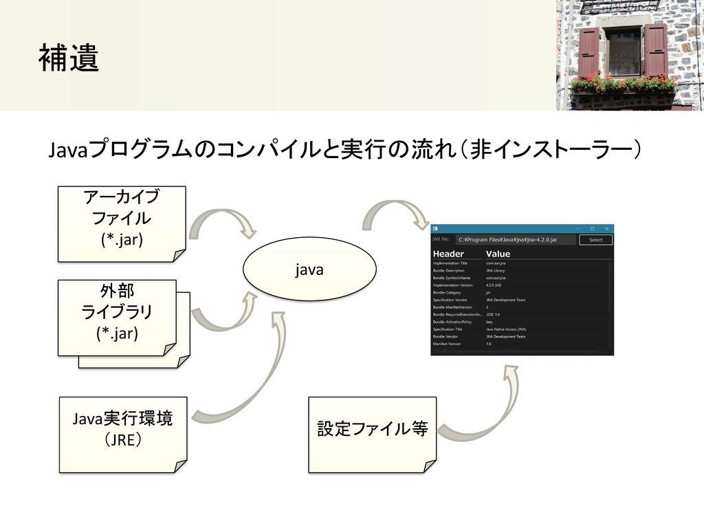 補遺 Javaプログラムのコンパイルと実行の流れ(非インストーラー) アーカイブ ファイル (*.jar) java 外部 ライブラリ 外部