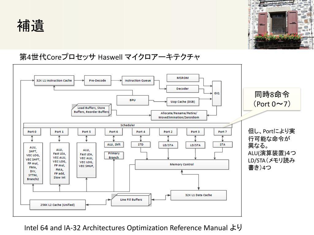 補遺 第4世代Coreプロセッサ Haswell マイクロアーキテクチャ 同時8命令 (Port 0~7)