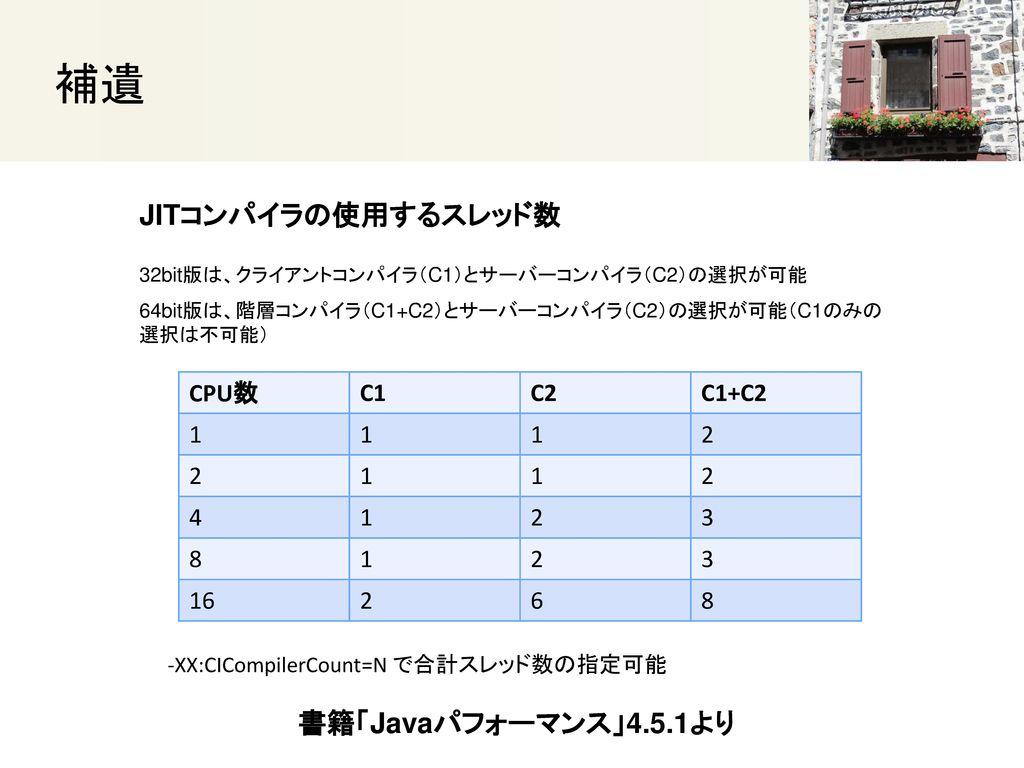 補遺 JITコンパイラの使用するスレッド数 書籍「Javaパフォーマンス」4.5.1より CPU数 C1 C2 C1+C2 1 2 4 3