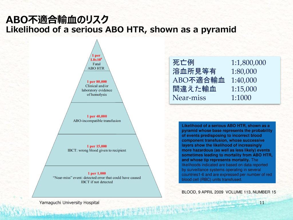 ABO不適合輸血のリスク Likelihood of a serious ABO HTR, shown as a pyramid