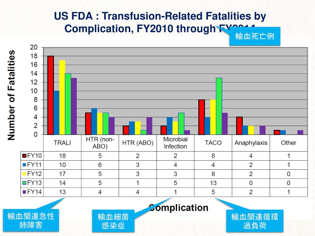 US FDA : Transfusion-Related Fatalities by Complication, FY2010 through FY2014