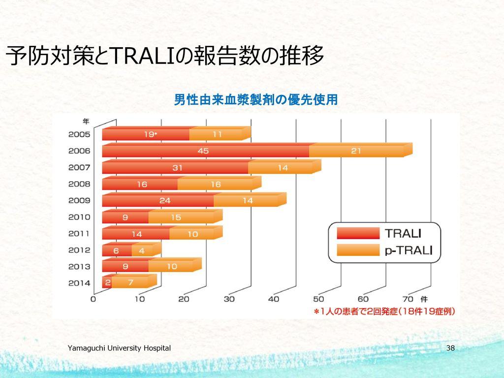 予防対策とTRALIの報告数の推移 男性由来血漿製剤の優先使用 Yamaguchi University Hospital