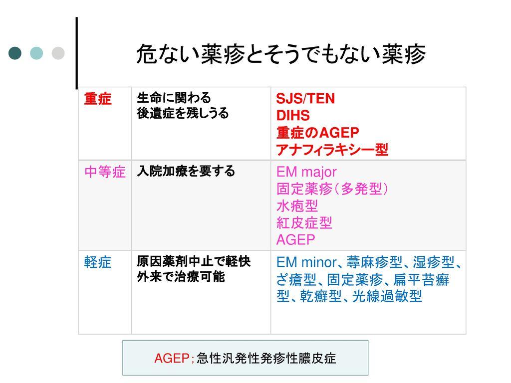 危ない薬疹とそうでもない薬疹 重症 SJS/TEN DIHS 重症のAGEP アナフィラキシー型 中等症 EM major